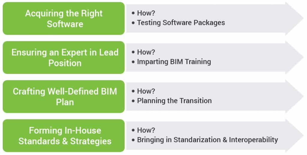 BIM Execution Plan in Washington DC, Baltimore, MD and Virginia