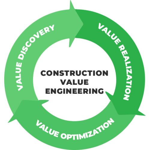 Construction Value Engineering