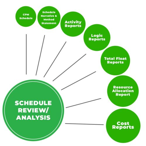 Schedule Review