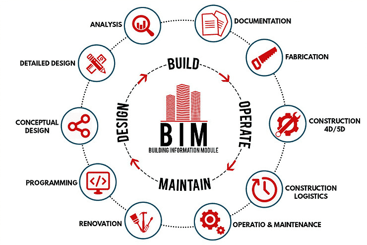 BIM-torch-bearer-in-construction-industry