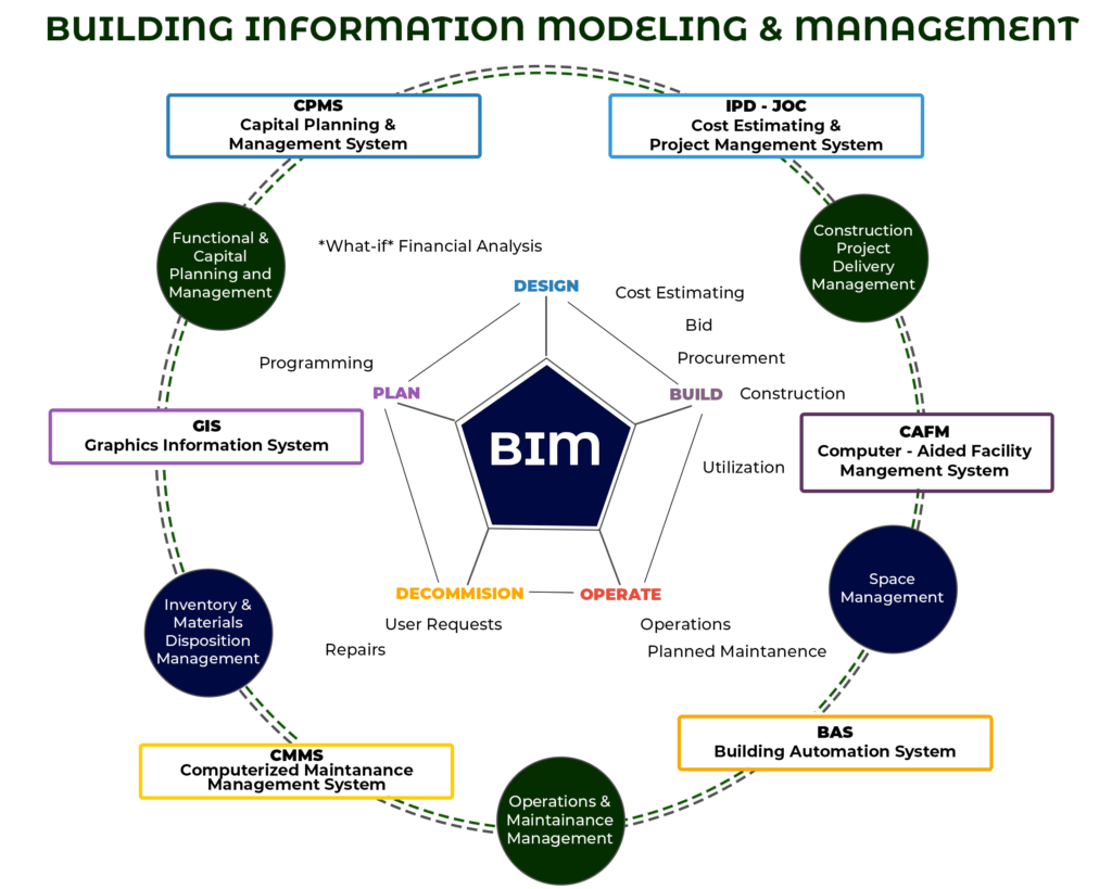 Building Information Modeling Services in USA