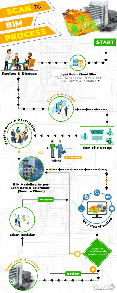 Scan to BIM Process