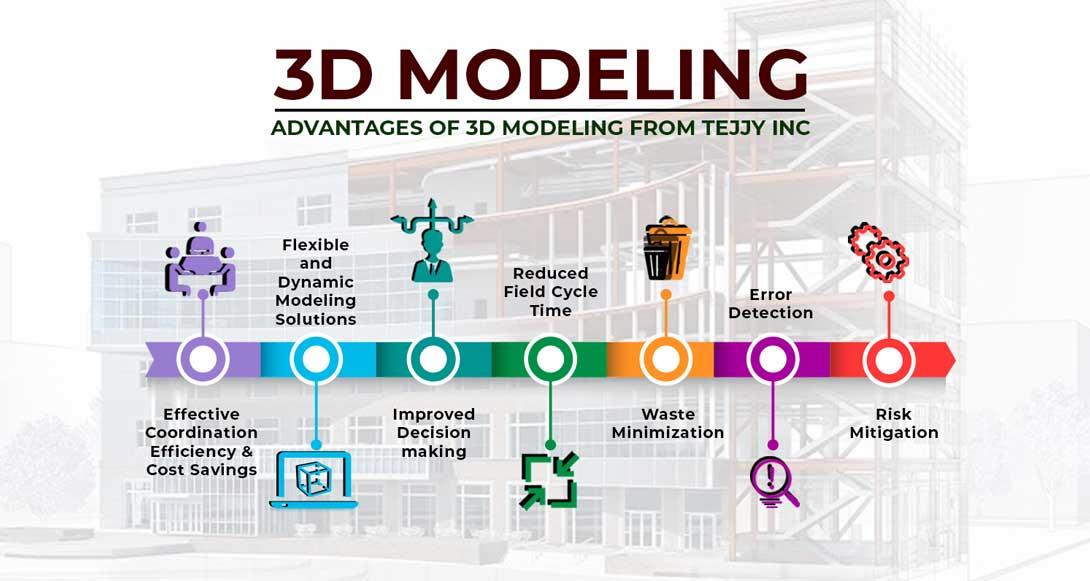 3D Modeling Services Washington DC