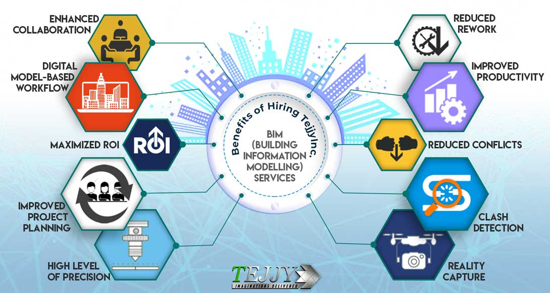 BIM Services in Washington DC, Baltimore MD