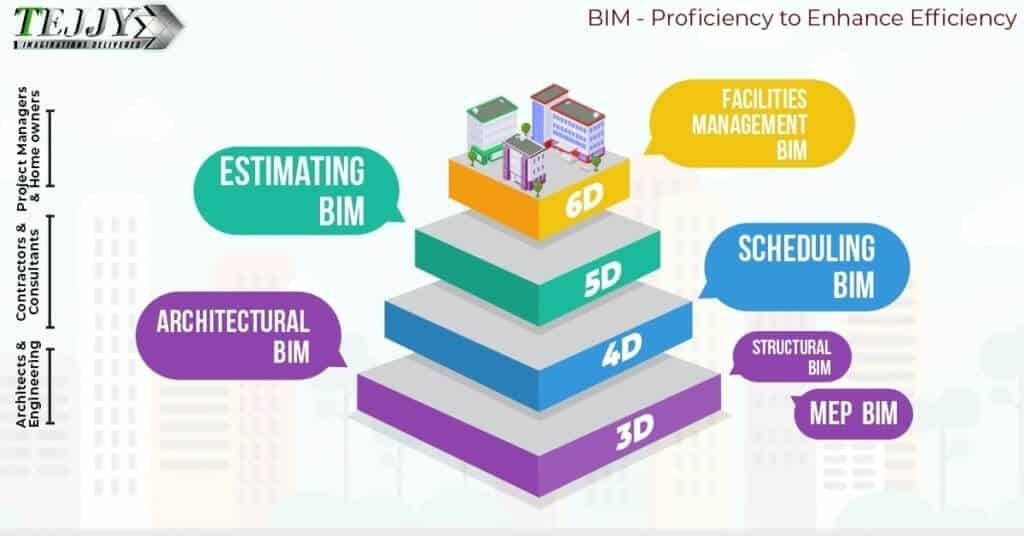 5D Cost Estimation