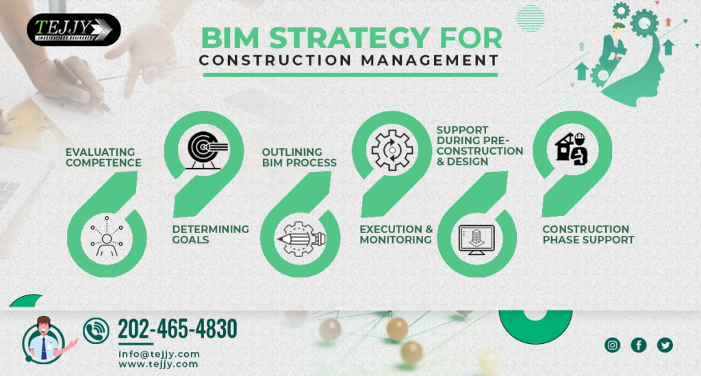 Best BIM Strategy for Successful Construction Management