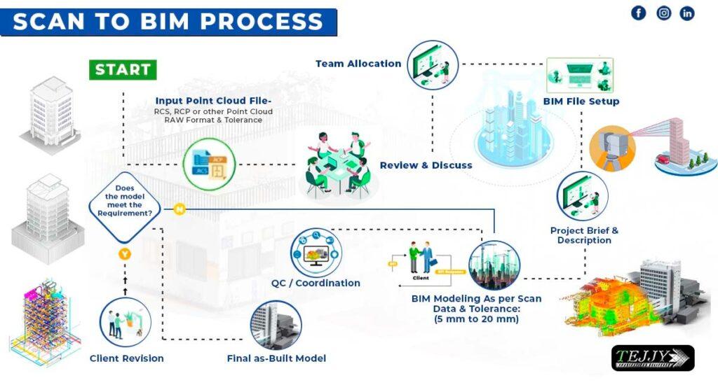 3D Laser Scanning | Scan to BIM Cost