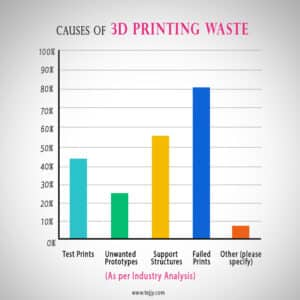 3D printing waste | 3d printing technology